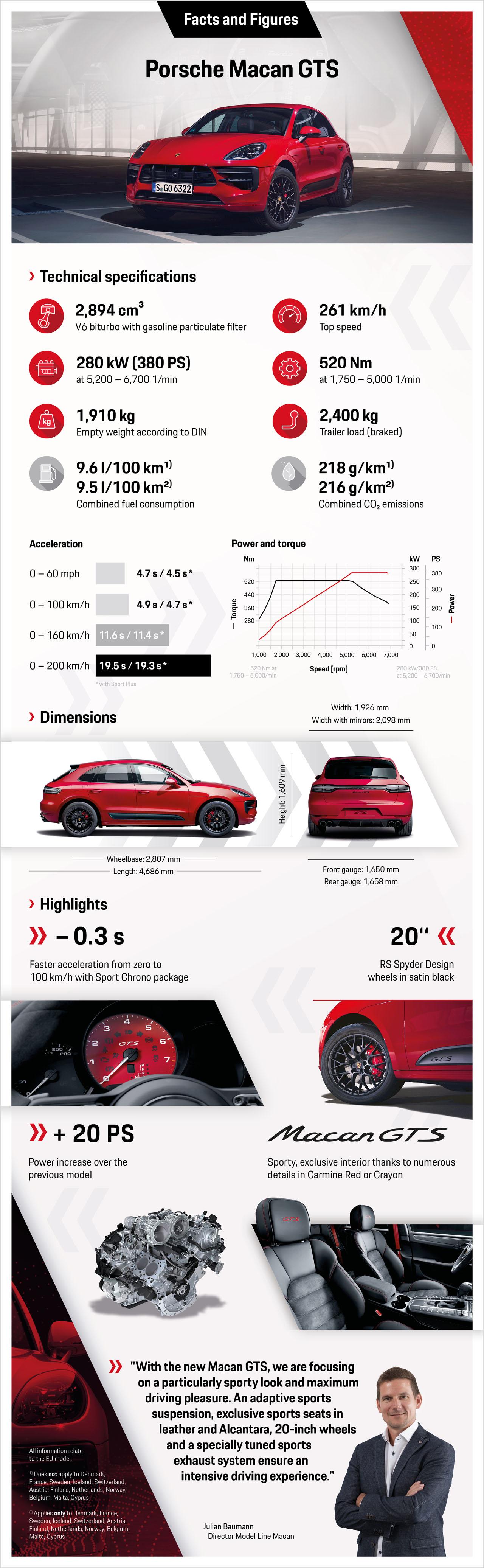 2021 Porsche Macan Redesign Turbo Gts And Specs >> New 375 Hp Porsche Macan Gts Hits 261km H The Car Magazine
